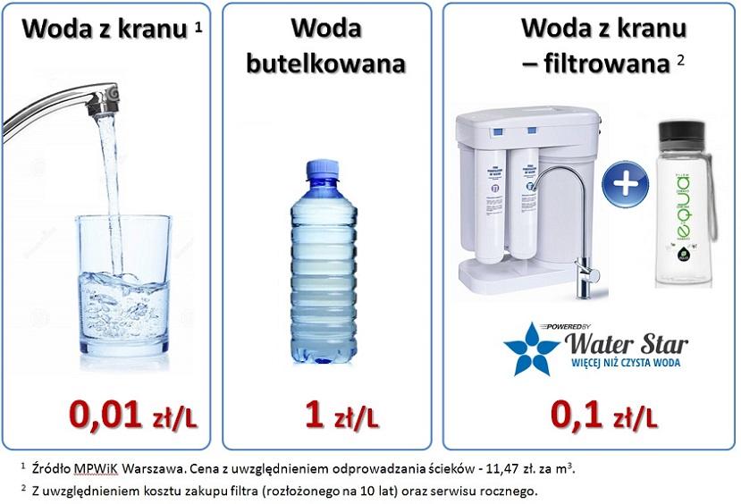 filtr do wody cena wody Water Star